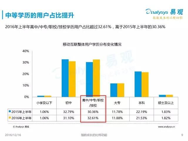 2016,中国移动互联网人口红利消失(21张PPT详解)