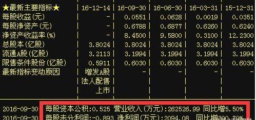 股票银鸽_对比构成图片_银鸽投资收入构成