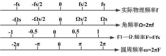 FFT(快速傅里叶更换)中频率和实际频率的关连