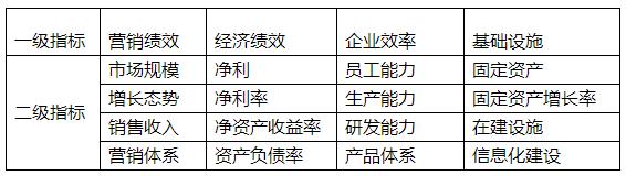 """【蓝皮书】市场规模、市场变化对客车上市公司竞争"""""""