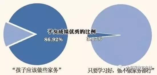 4万家庭调查结果:哪些家庭的孩子学习更优秀?(转) - 特中特 - 特中特教育指导中心