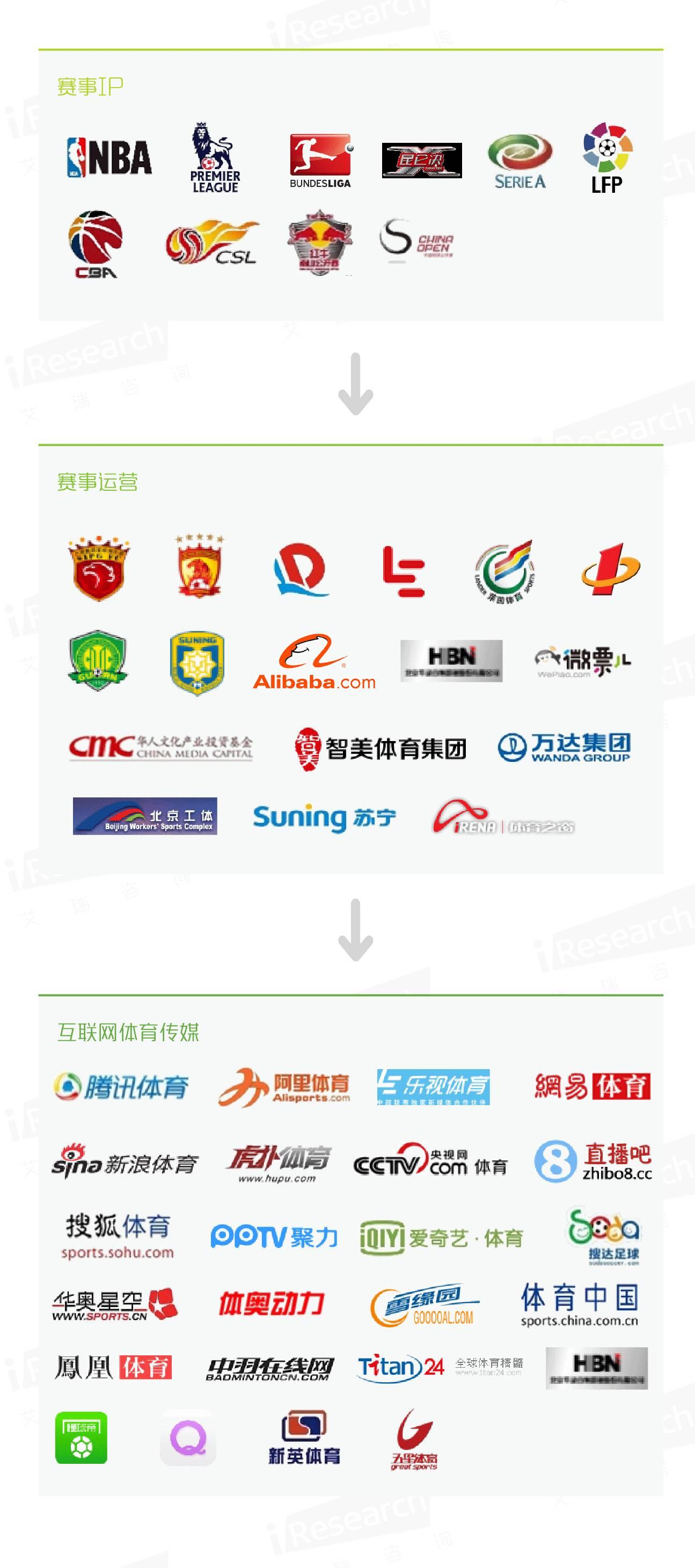 一图读懂互联网体育产业链