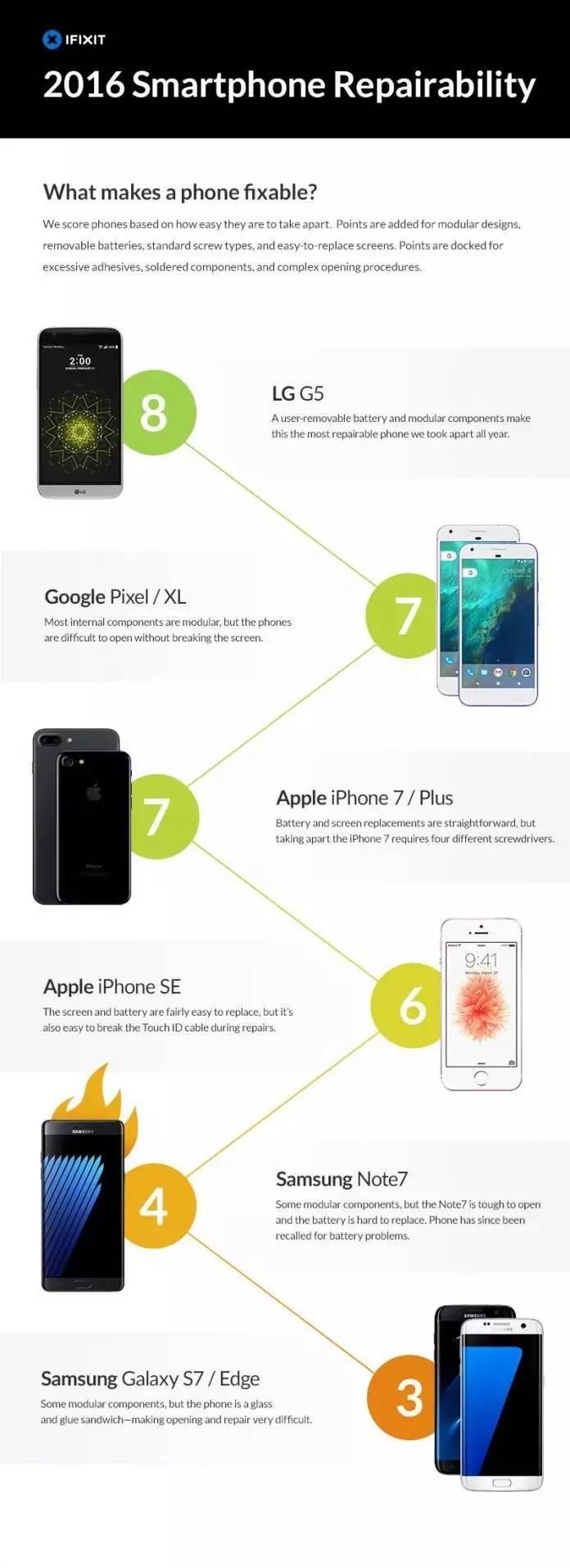 """谁是最难维修的手机?iFixit 发布2016手机维修难易"""""""