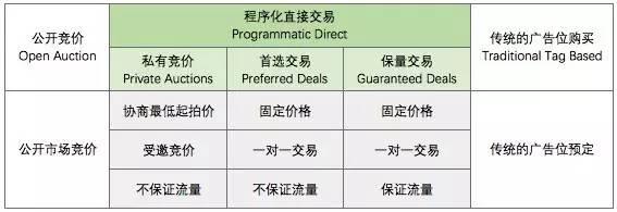 """Programmatic Direct(程序化直接交易)的买家指南"""""""