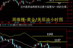 圣诞来临市场清淡,12月23日黄金原油晚间解析策略