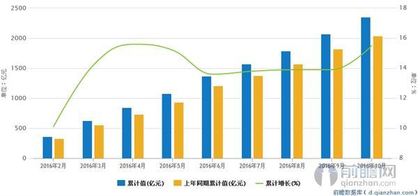 医药gdp_前瞻产业研究院 2016年中国医药商业行业研究报告