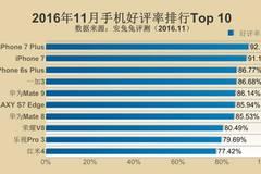11月手机好评率:乐视小米进前十,oppo、vivo、努比亚360落榜