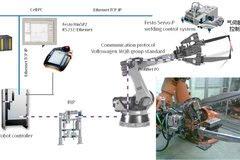 机器人技术:KUKA 伺服点焊枪调试快速指引
