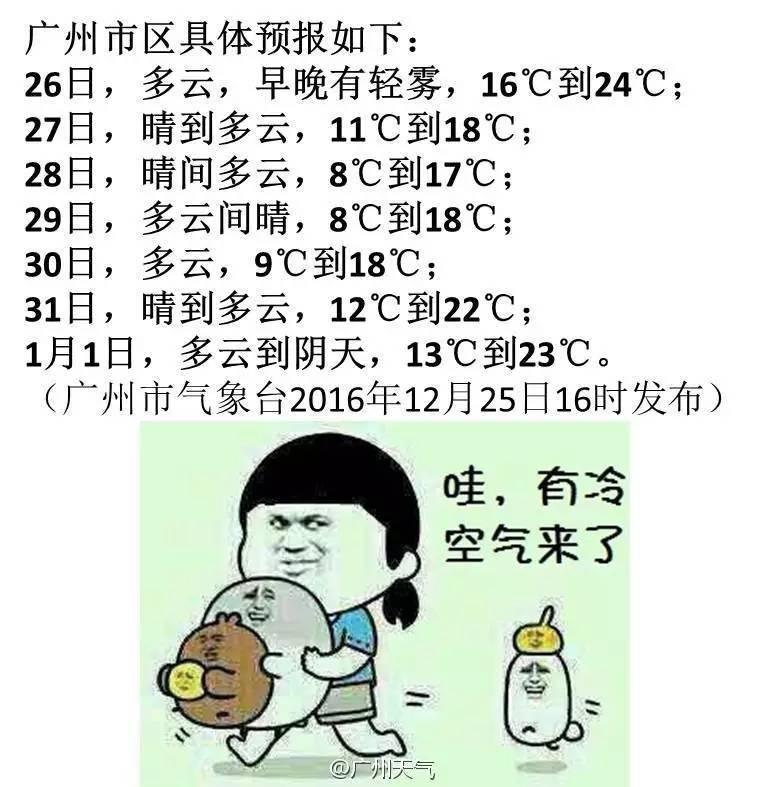 明天25℃,后天急降至16℃!下周广州最低8℃图片