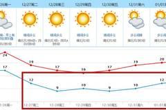 过两天,东莞气温将暴跌近10度!冬天真的要来了...