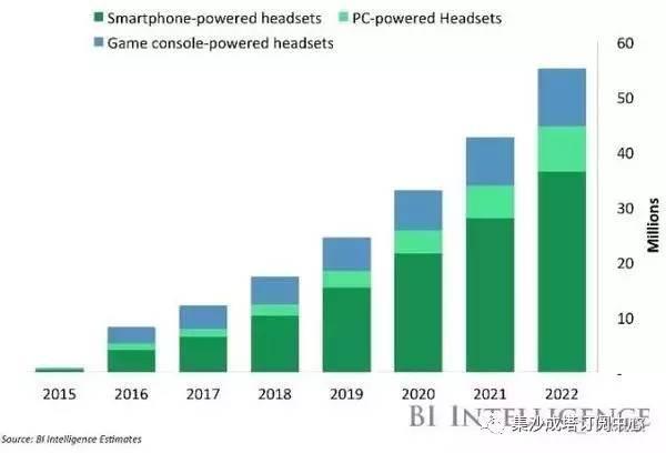 """2016年VR行业发展状况及未来五年市场预测"""""""