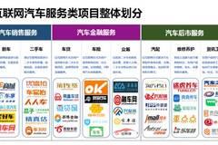 互联网汽车服务领域创业、投资、趋势,都在这里了