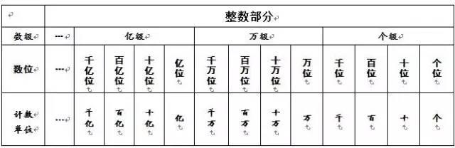 """【备注期末考数学】人教版四年级数学上册期末复习"""""""