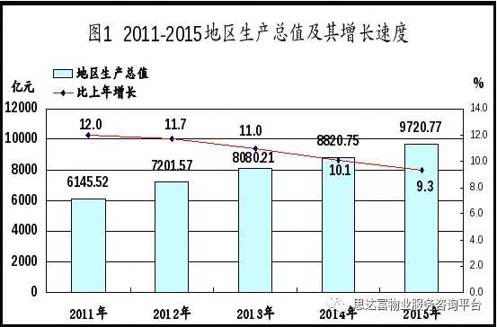 gdp来源_以过去3年GDP增速来看,今年哪些城市GDP或可破万亿(2)