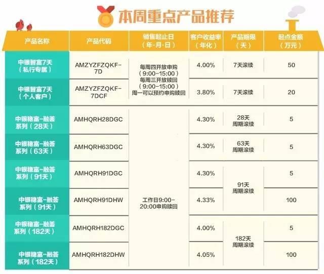 理财产品,欲了解更全面的产品信息,请登录中国银行网上银行或咨询我行
