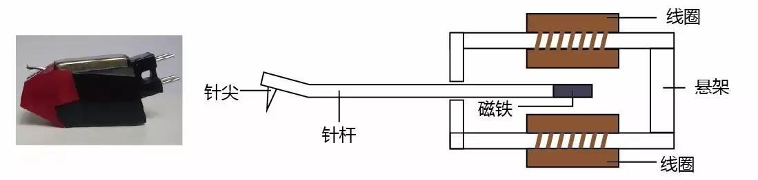 动磁唱头结构示意图