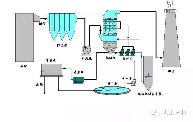 35种废气处理工艺流程图