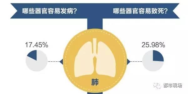 一查就是肺癌竟是做饭的坏习惯(图)