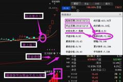 中国建筑601668最关键利好爆出,短期走势已明!