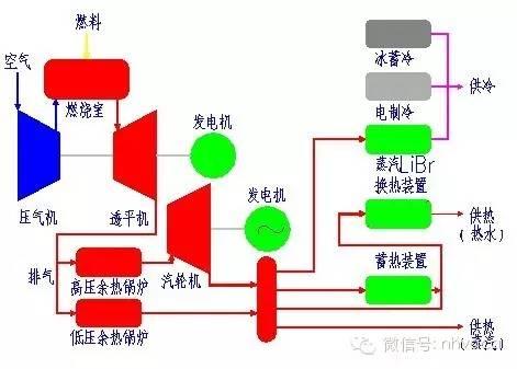 燃气轮机原理,结构及与冷热电联供系统应用