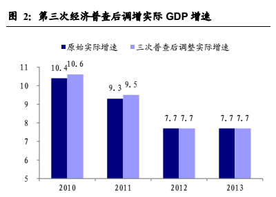 gdp 6.5_GDP增速设为6.5 7 今年军费增长7.6(2)