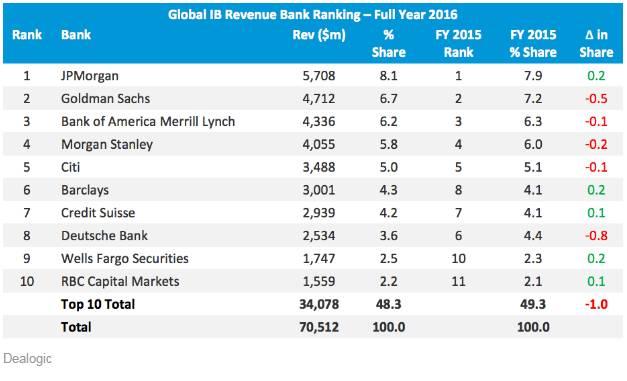 2016年华尔街顶级投行最新排名