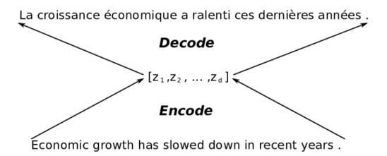 【深度学习系列】漫谈rnn之序列建模(机器翻译篇)