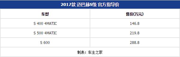 """2017款奔驰迈巴赫S级上市 售14682888万元"""""""