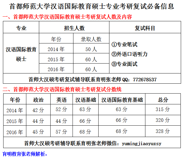 """2017年首都师范大学汉语国际教育硕士考研复试"""""""