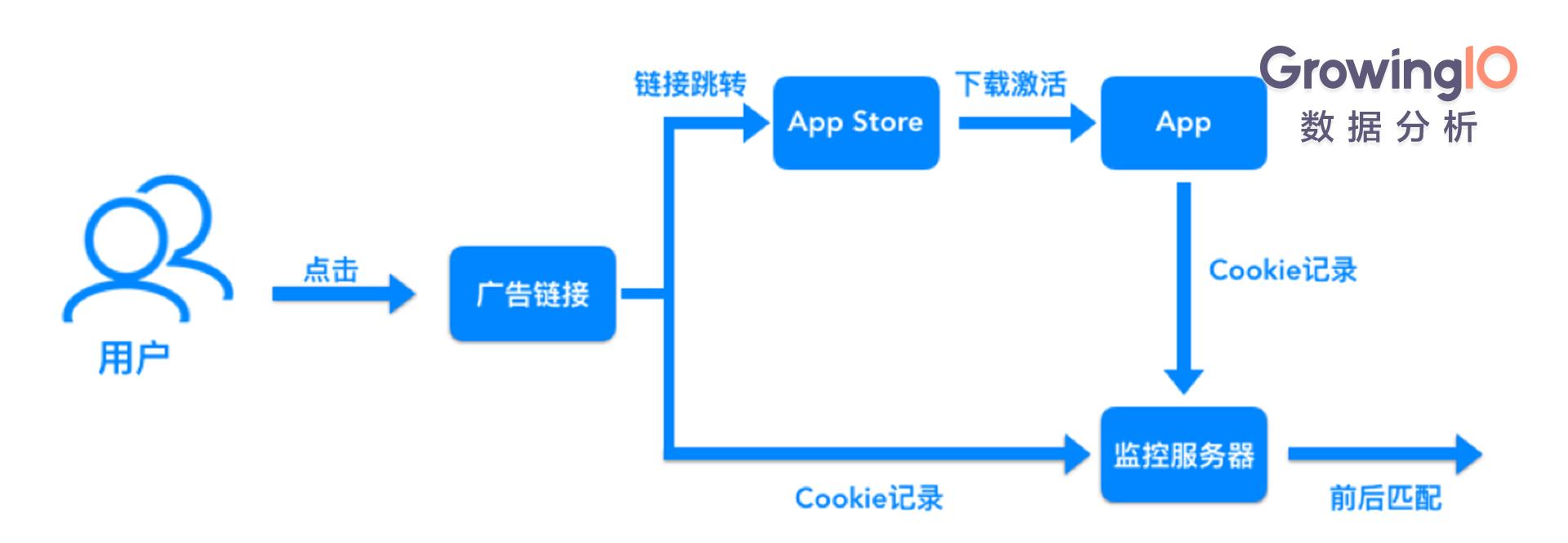 解决App渠道追踪三大难题,让拉新效率提升200%