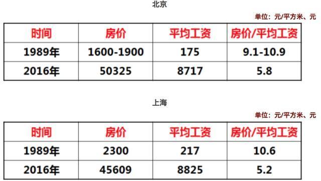 北京gdp肯定会超过上海吗_上海夜景