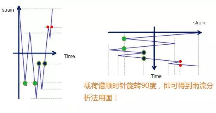 汽车行业如何做试验之雨流分析法--来自yzy的分