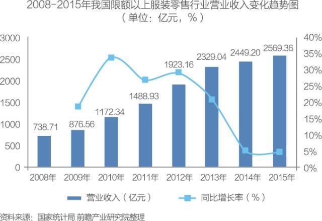 深度报告 | 中国服装零售行业市场前瞻与投资分析