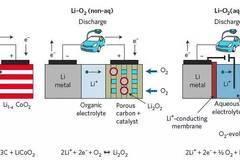 [科普] | 锂电的最终形态——锂空气电池
