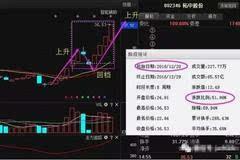 最新消息:银鸽投资(600069)下周利好不断!