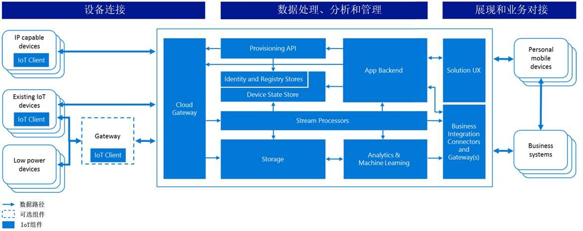 【专栏】国内外物联网平台初探( 国外篇二:微软azure