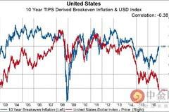 美元和通胀预期的关系自夏天以来完全逆转(组图)