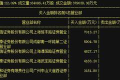 2017年首只暴涨妖王鑫科材料(600255)利好来袭!