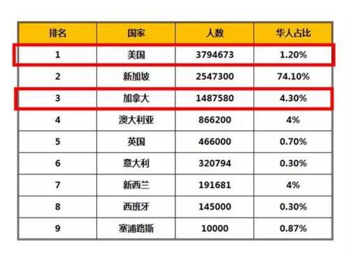 大体来看,海外华人有70%聚居在东南亚国家.