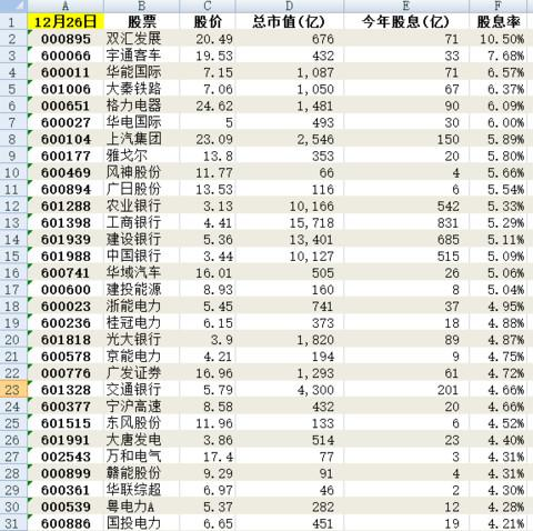 2019年股票分红排行_刚刚,刘士余释放10大信号,这2类股要小心了