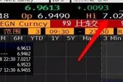 """【金融形势】人民币贬值""""破7"""",P2P打响您的财富保卫战!"""