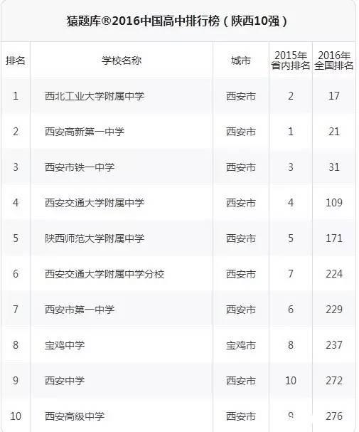 """2016猿题库陕西高中排名榜前10名"""""""