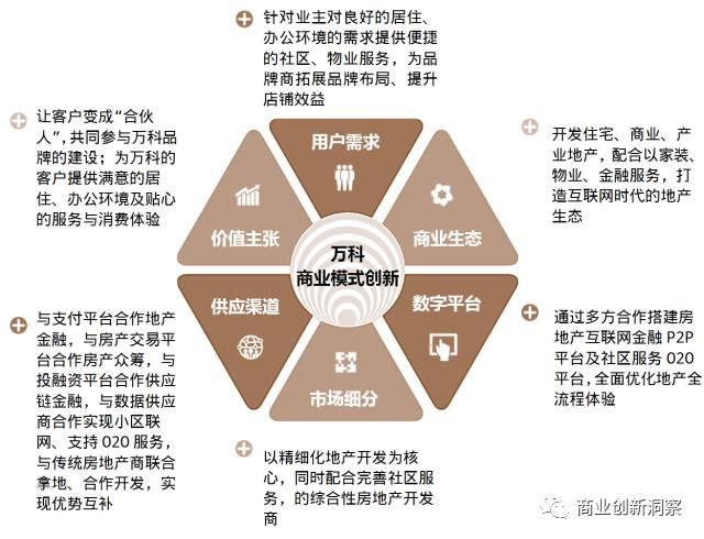 一张图读懂万科商业模式创新图片