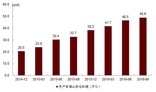"""中国资产管理行业2016年终数据盘点(一)"""""""