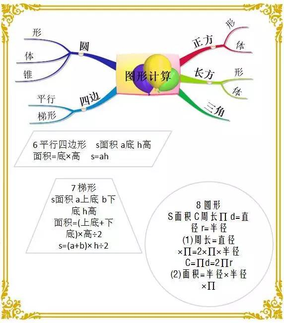 帮孩子掌握小学数学知识体系 数学思维导图全汇总