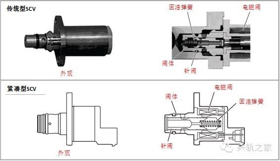 回油弹簧迫使针阀落座,燃油通道完全打开,燃油流入柱塞腔(总的吸油量图片