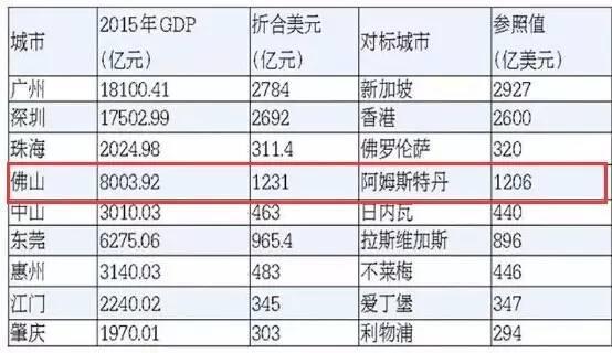 禅城gdp_上半年禅城GDP增8
