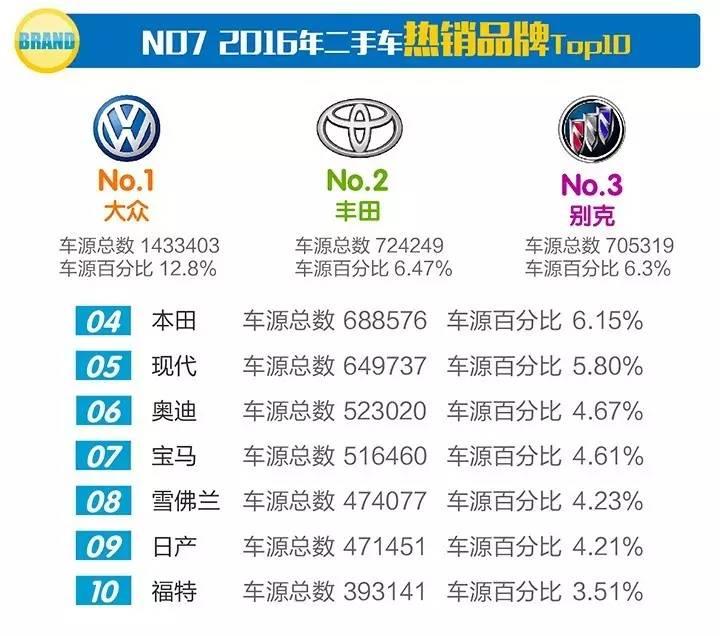 权威|2016年全国二手车市场分析报告交易量破千万!_大众平台腾