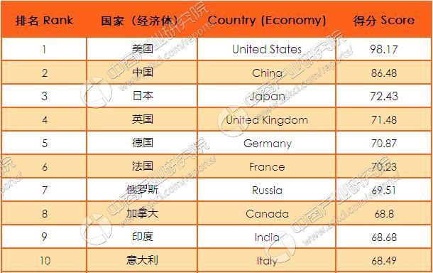 世界排名前五的国家