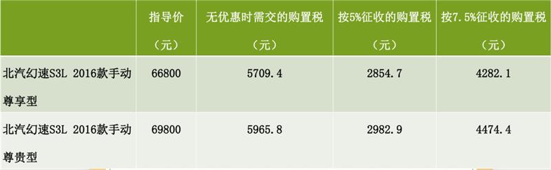回家过年购车不用急 幻速S3L购置税减半延续到2月底 - 周磊 - 周磊